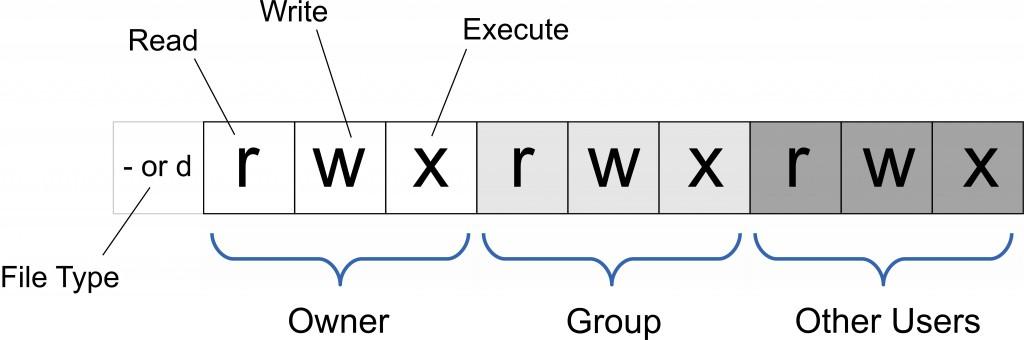 UNIX-file-permissions-rwx-1024x340