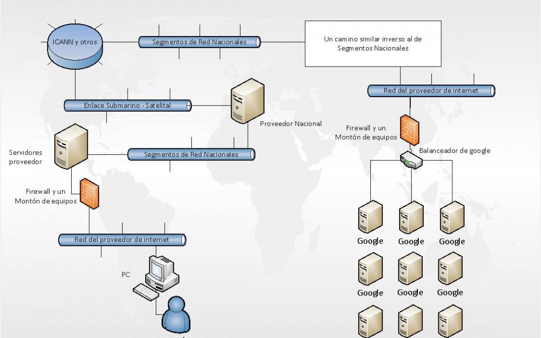 Qué pasa entre un navegador y un servidor web