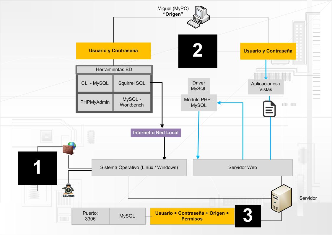 Niveles de seguridad base de datos