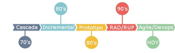 Historia de las metodogías de desarrollo.